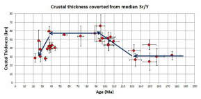Sr/Y and Crustal thickness